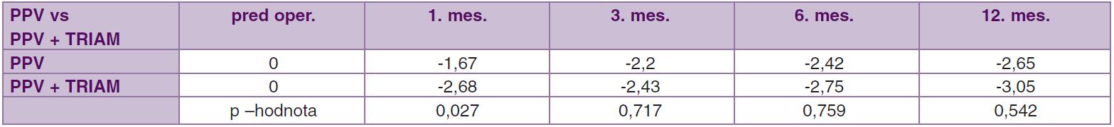 Porovnanie súbor PPV vs. PPV + TRIAM. Priemerné hodnoty zmeny objemu makuly (mm<sup>3</sup>) pred operáciou až 12. mesiac