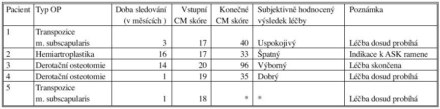 Výsledky léčby Tab. 2. Treatment results
