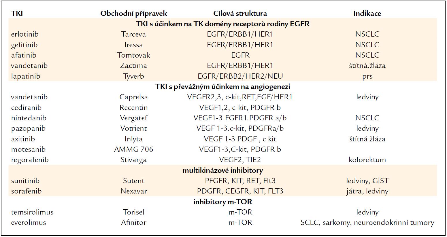 Inhibitory receptorových tyrozinkináz (TKI) pro různé receptory a signální dráhy.