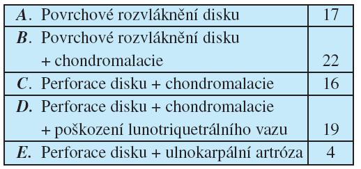 Typy poškození TFCC (dle Palmerovy klasifikace)