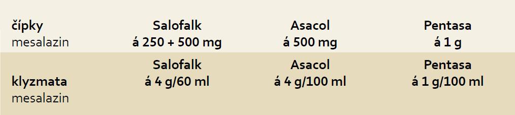 Přehled lokálně působících preparátů 5-ASA dostupných v ČR. Tab. 2. The overview of the mesalazine (5-ASA) containing drugs for topical administration available on the Czech market.