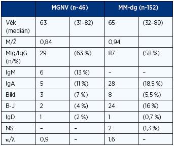 Standardní charakteristiky analyzovaných souborů MGNV a mnohočetného myelomu v období diagnózy nemoci