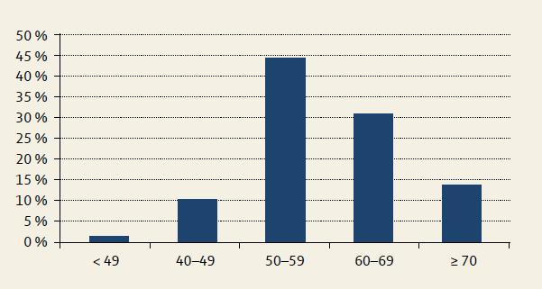 Karcinom jícnu celkem – věková struktura. Graph 2. Total oesophageal carcinoma – age structure.