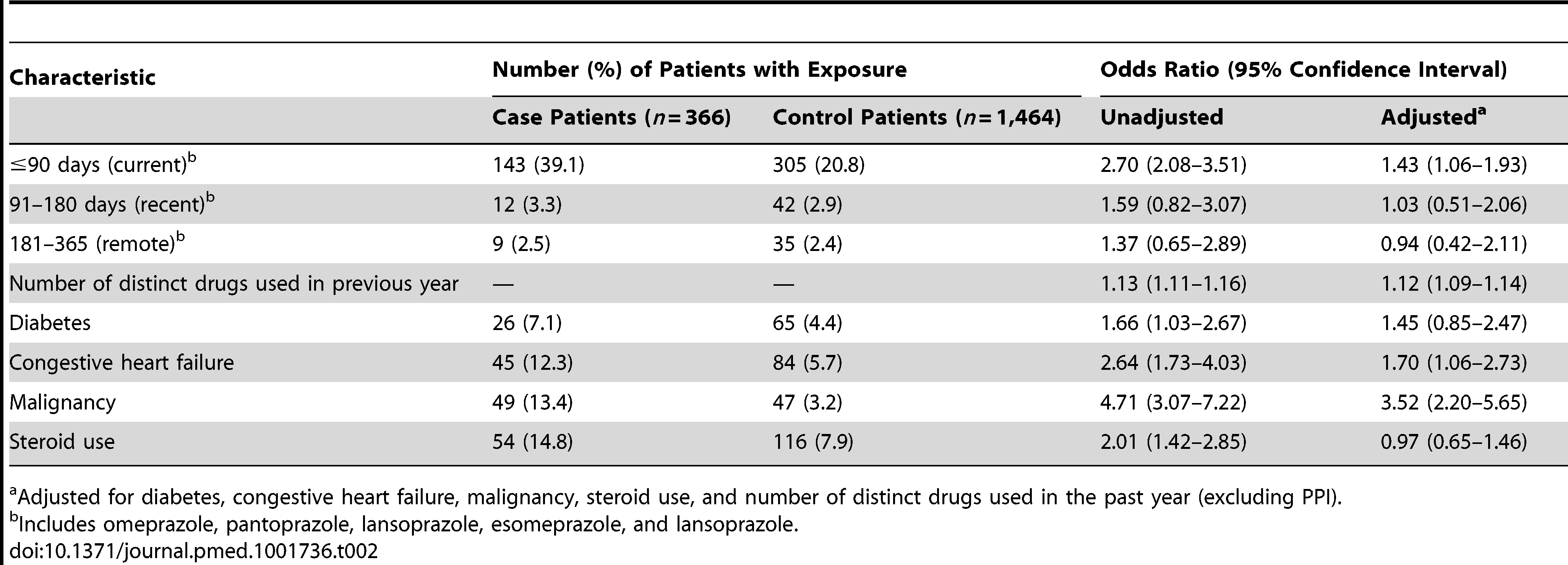 Proton pump inhibitor use and hospitalization with hypomagnesemia.