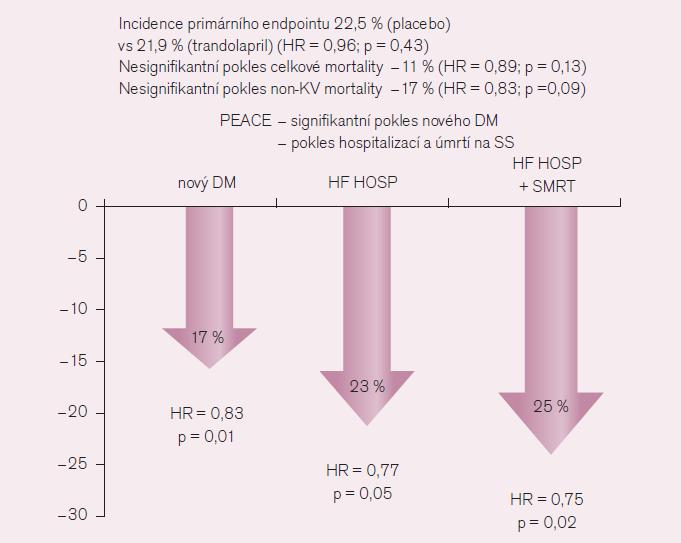 Výsledky studie PEACE [5].