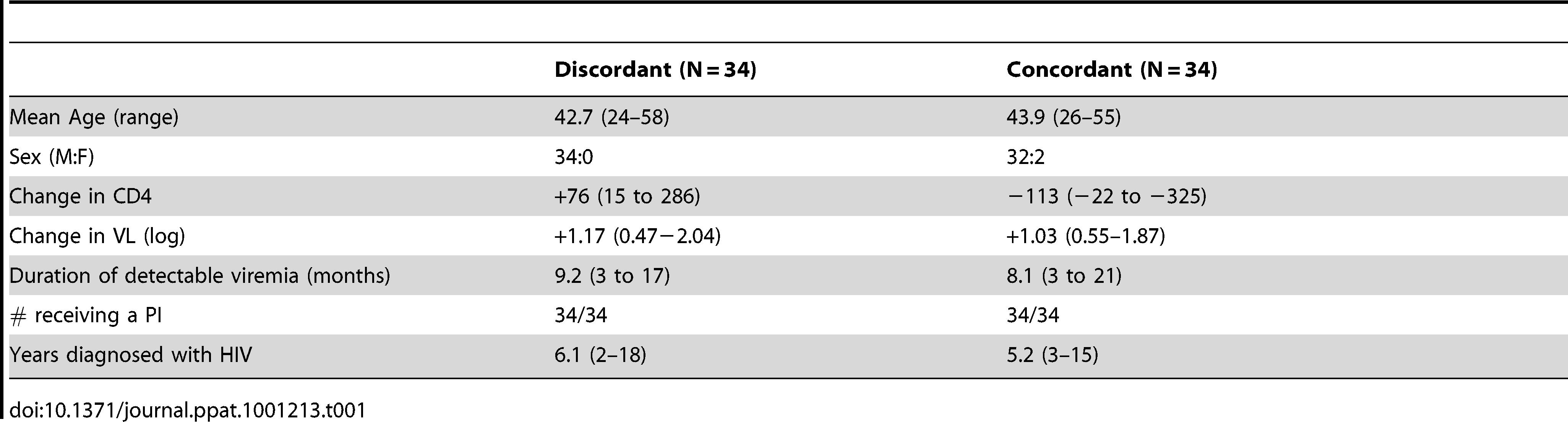 Demographics of discordant and concordant patients.