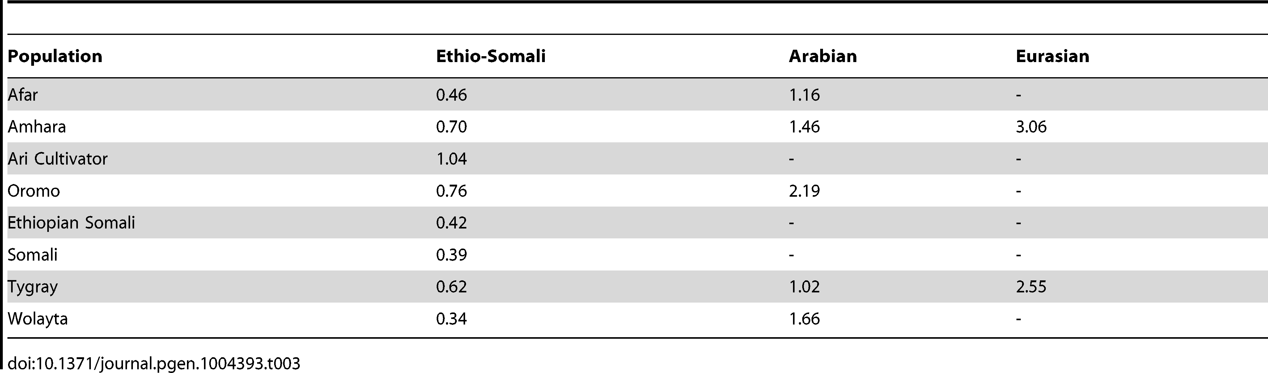 Coefficients of variation for Ethio-Somali and non-African ancestry components present above 5%.