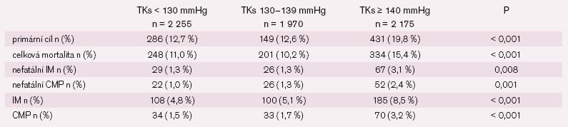 Výsledky studie INVEST u diabetiků. Primární cíl: celková mortalita, nefatální infarkt myokardu (IM), nefatální cévní mozková příhoda (CMP).