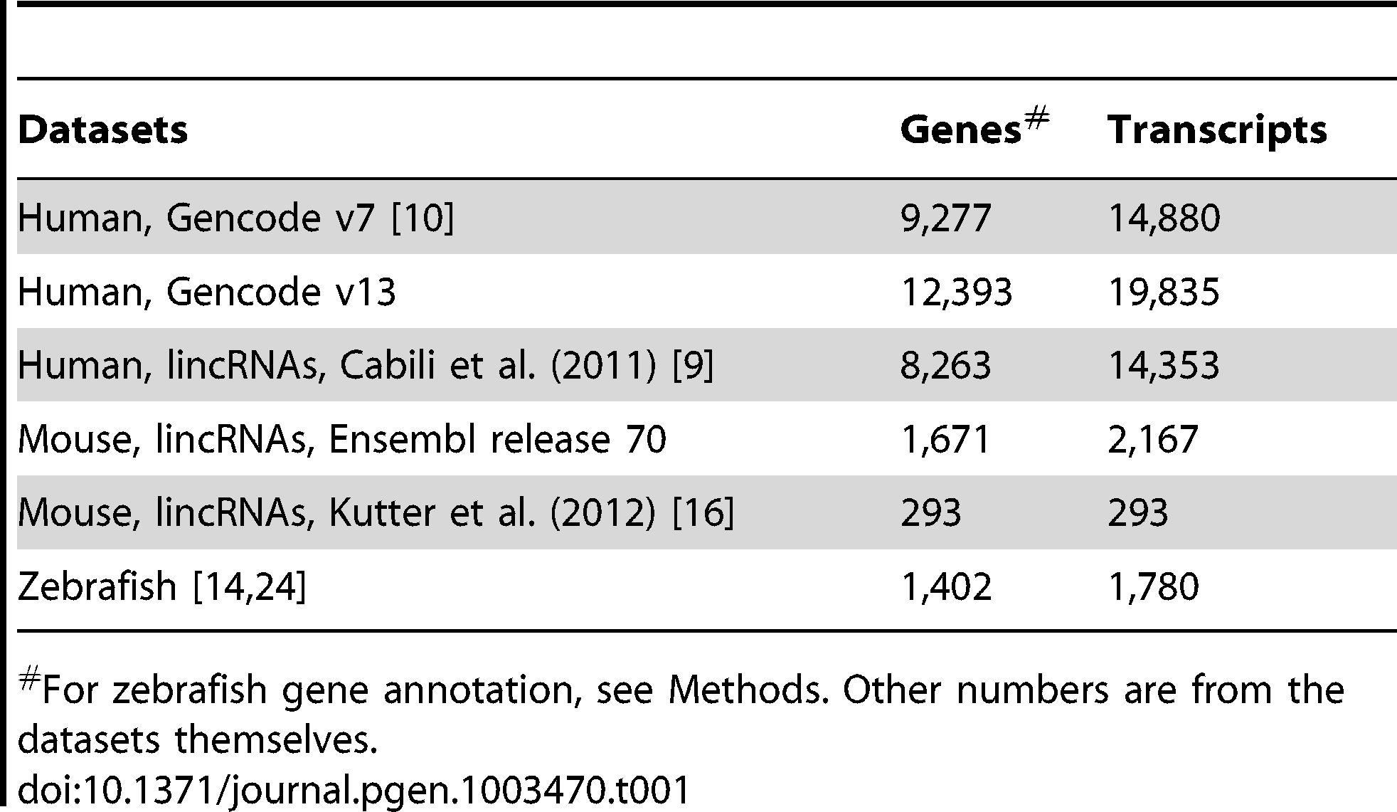 Number of genes and transcripts in studied datasets.