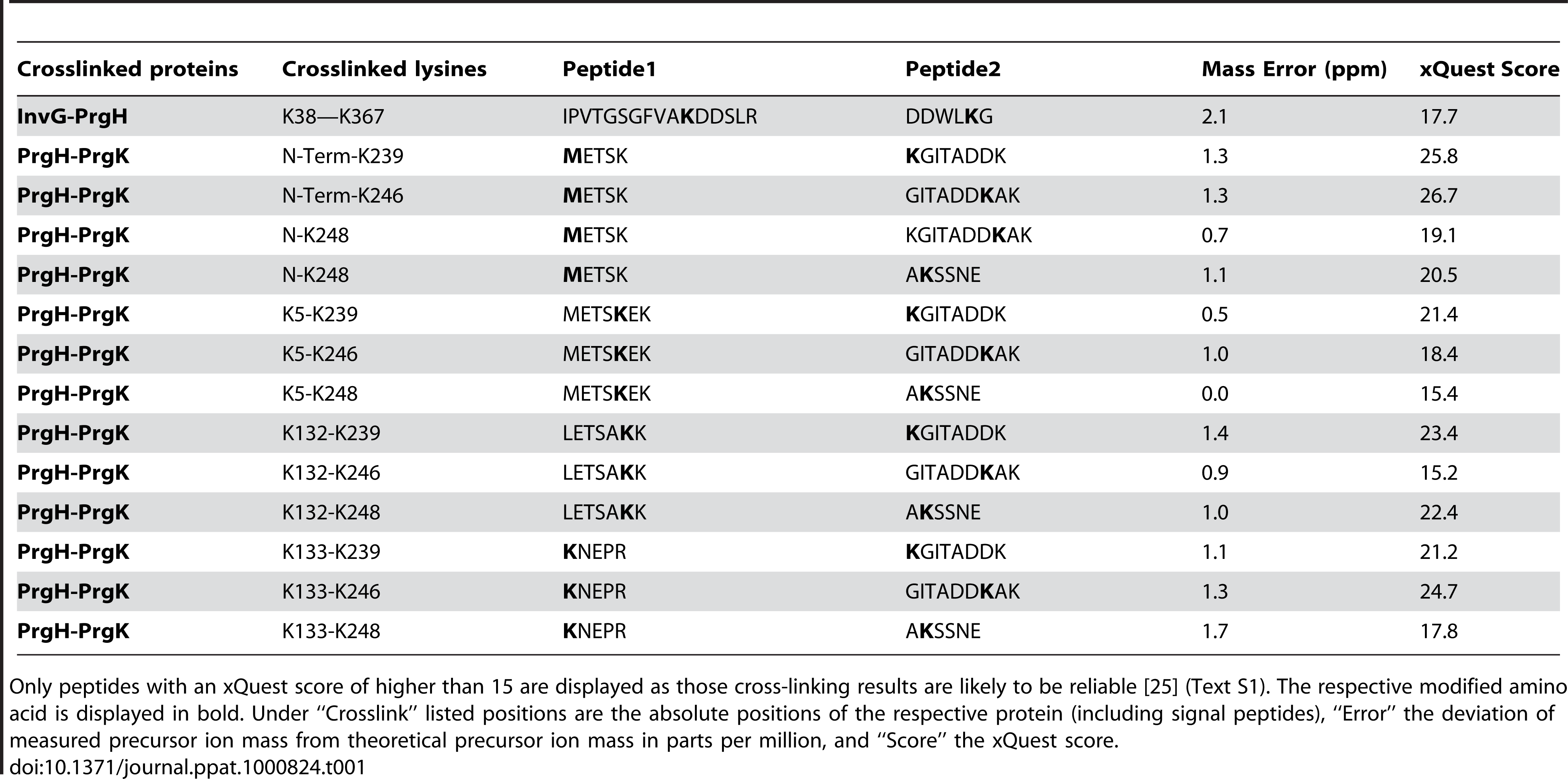List of hetero-cross-linked peptides determined by chemical derivatization and mass spectrometry.