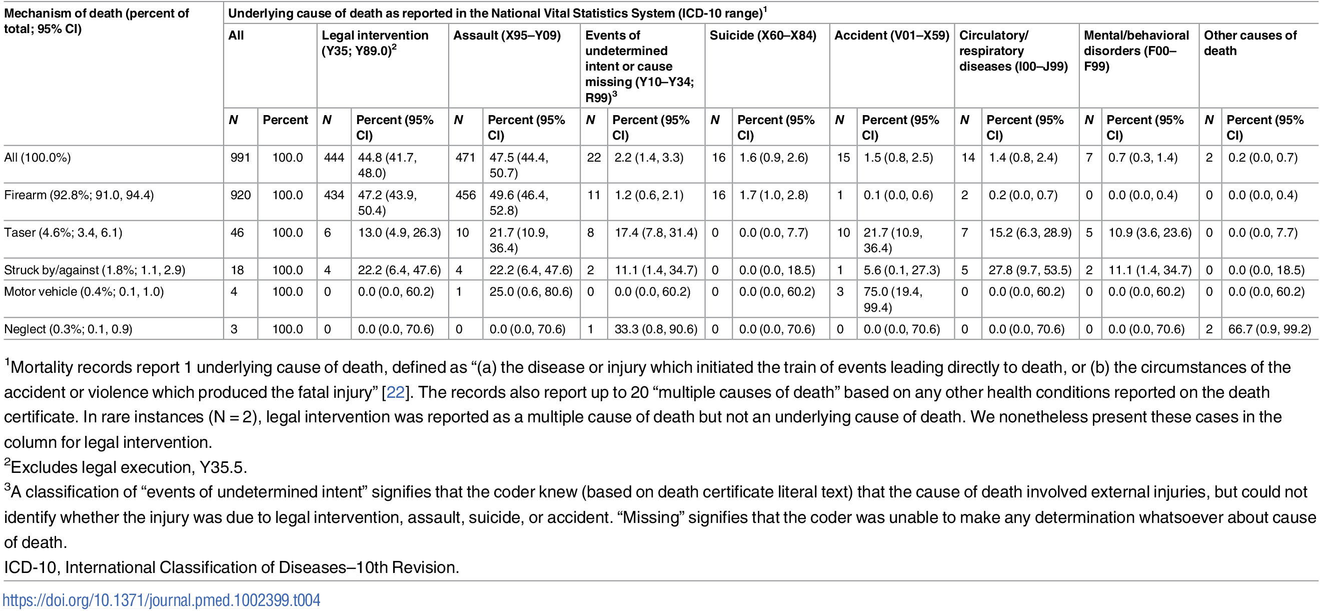 National Vital Statistics System cause of death codes, by mechanism of death, for law-enforcement-related deaths matched to The Counted.