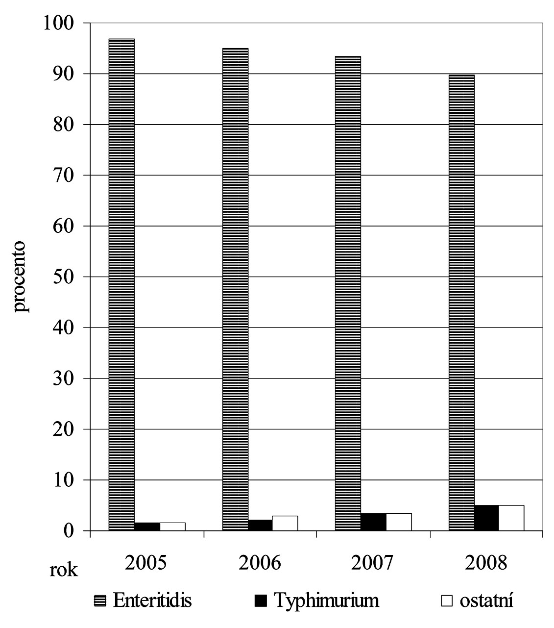 Trendy zastoupení vybraných sérotypů u hlášených onemocnění salmonelózou v letech 2005-2008 (1.-34. týden) (zdroj EPIDAT) Fig. 1. Trends in the incidence of selected serotypes in reported cases of salmonellosis in 2005-2008 (weeks 1-34) (source EPIDAT)