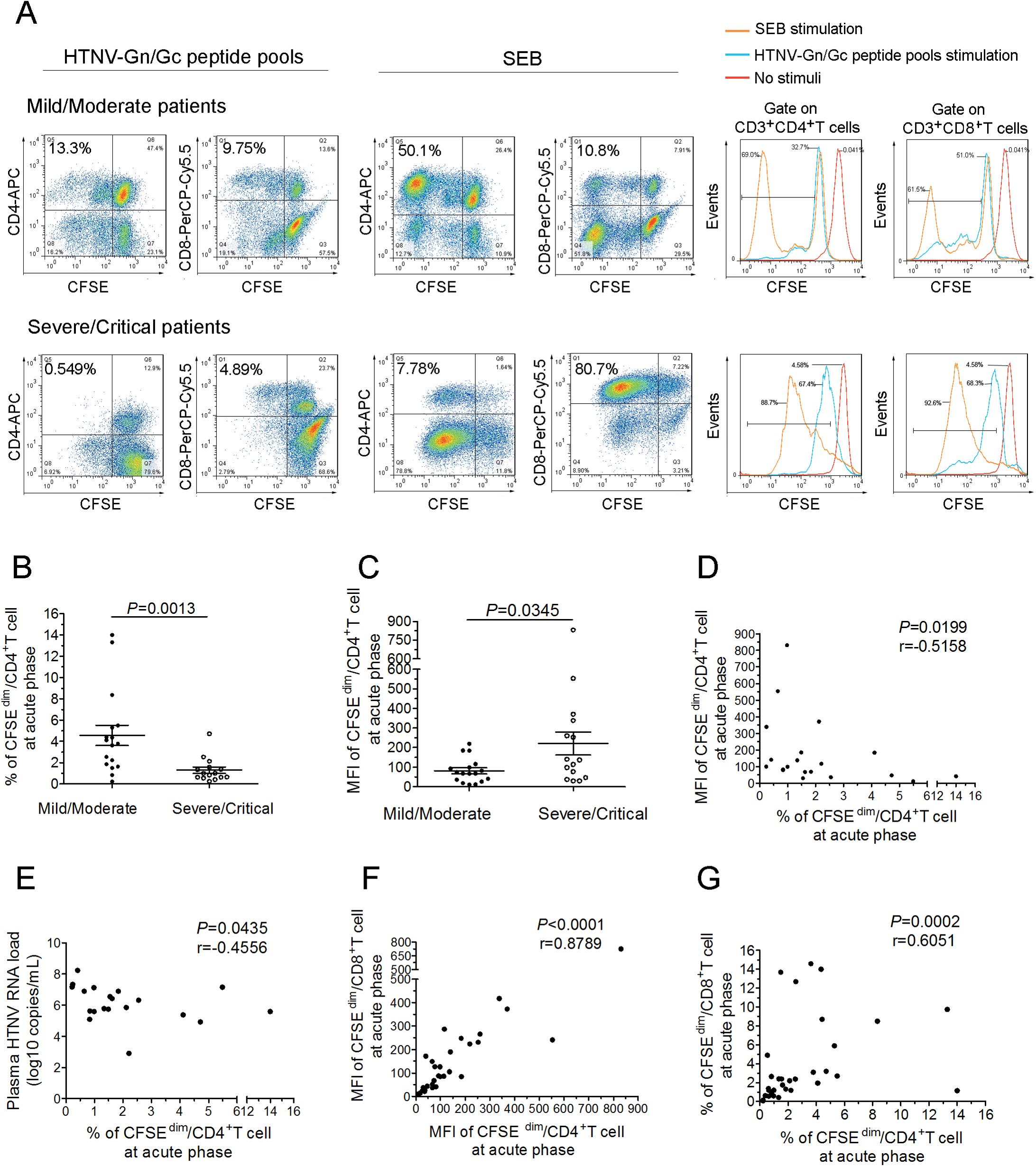 The expansion capacity of HTNV-Gn/Gc-specific CD4<sup>+</sup>T cells is associated with viremia control in HFRS patients.