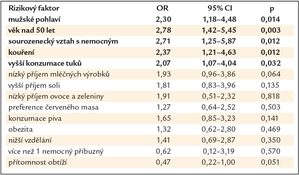 Rizikové faktory přítomnosti neoplastické léze – bivariační statistická analýza.