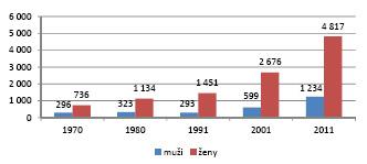 Počet osob ve věku 95 a více let v České republice dle SLDB (1970–2011) (zdroj: ČSÚ)