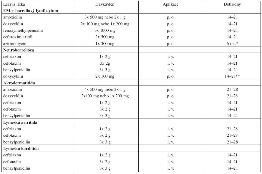 Přípravky používané k léčbě lymeské borreliózy