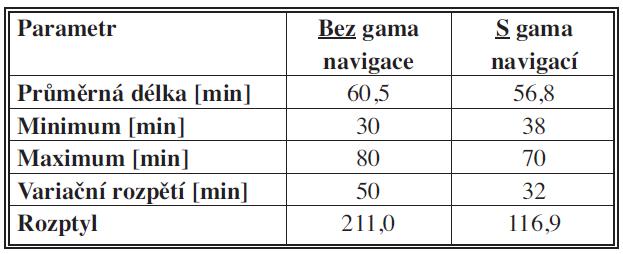 Porovnání délky operací u souborů operovaných s a bez gama navigace Tab. 1: Comparison of operation times in groups operated on with and without gamma navigation