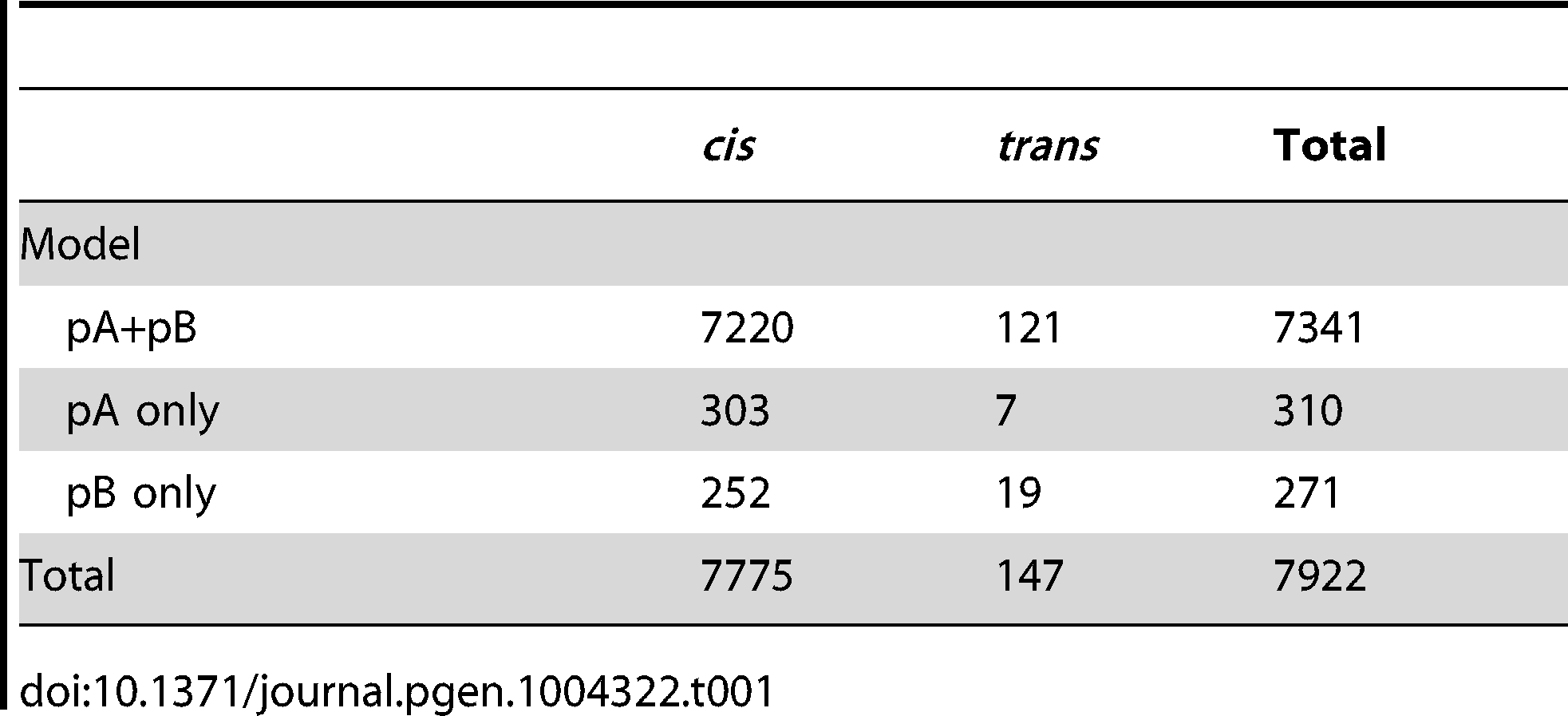 Numbers of <i>cis</i>- and <i>trans</i>-eQTL mapped for different models.