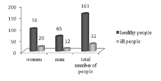 Fig. 2. Distribution of non-vaccinated patients according to sex and morbidity