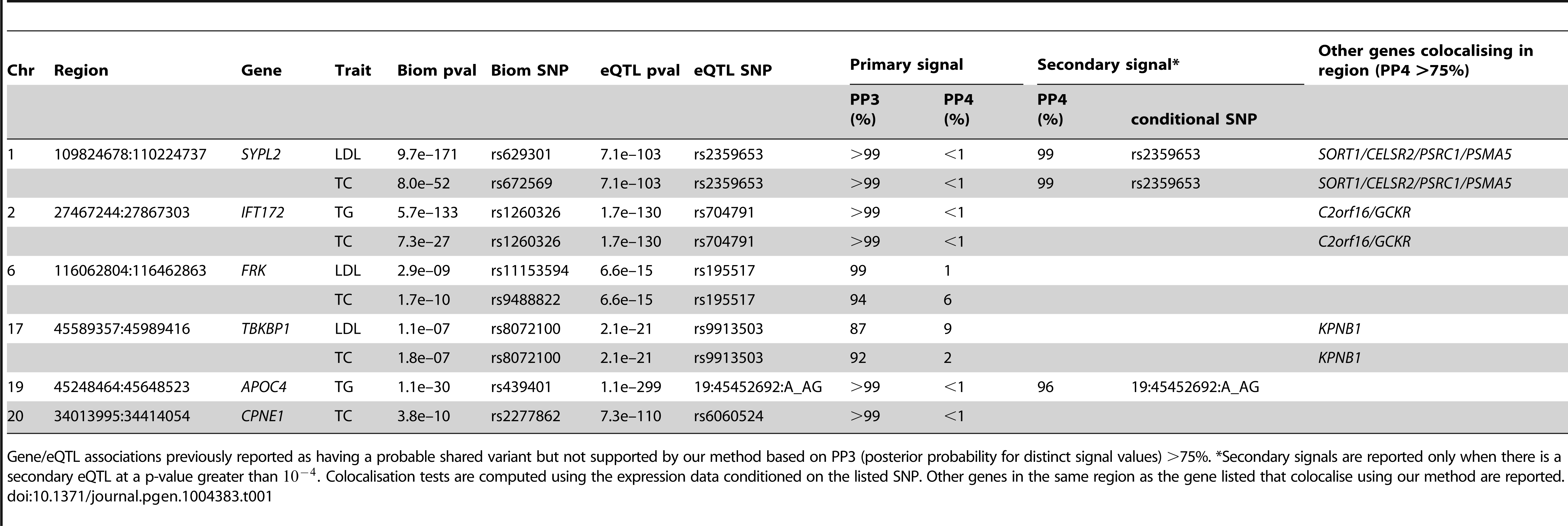 Loci previously reported to colocalise with liver eQTL, but not supported by our analysis.