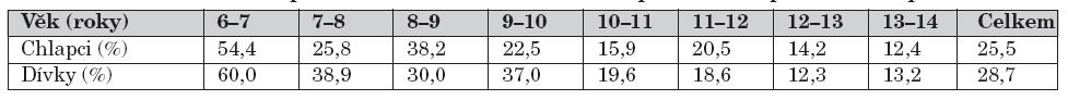 Procentuální zastoupení domácích úrazů v celkovém počtu úrazů podle věku a pohlaví.