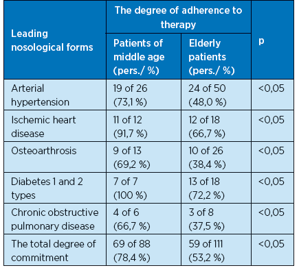 Adherence to therapy for people of different ages at the leading nosological forms