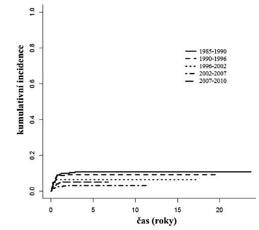 Kumulativní incidence (CI) úmrtí na toxicitu léčby v období 1985–2010, doba sledování k 31. 10. 2014. Časová období uvedena podle délky léčebných studií v daném období v České republice používaných. 6letá CI 1985–1990 10,8 %, 1990–1996 9,1 %, 1996–2002 6,4 %, 2002–2007 3,2 %, 2007–2010 5,1 %.