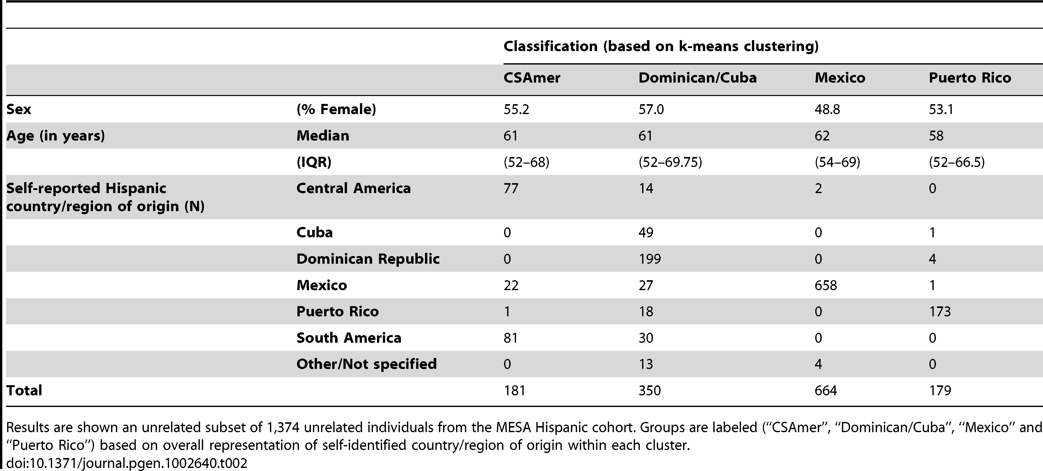 Descriptive summaries of groups obtained by k-means cluster analysis of the first four principal components of ancestry for individuals of self-identified Hispanic origin from the Multi-Ethnic Study of Atherosclerosis (MESA).