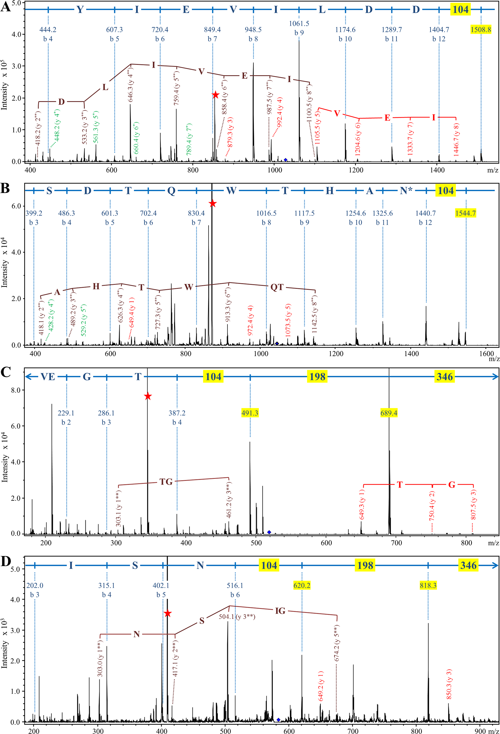 Modification of CTD proteins isolated from wild type W50 with the 648 Da linker.