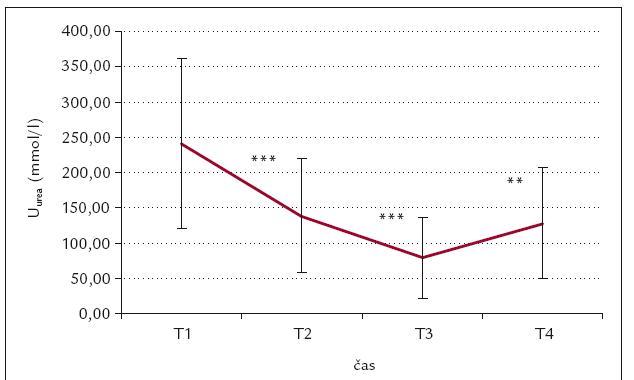 Časový průběh U<sub>urea</sub> (mmol/l).