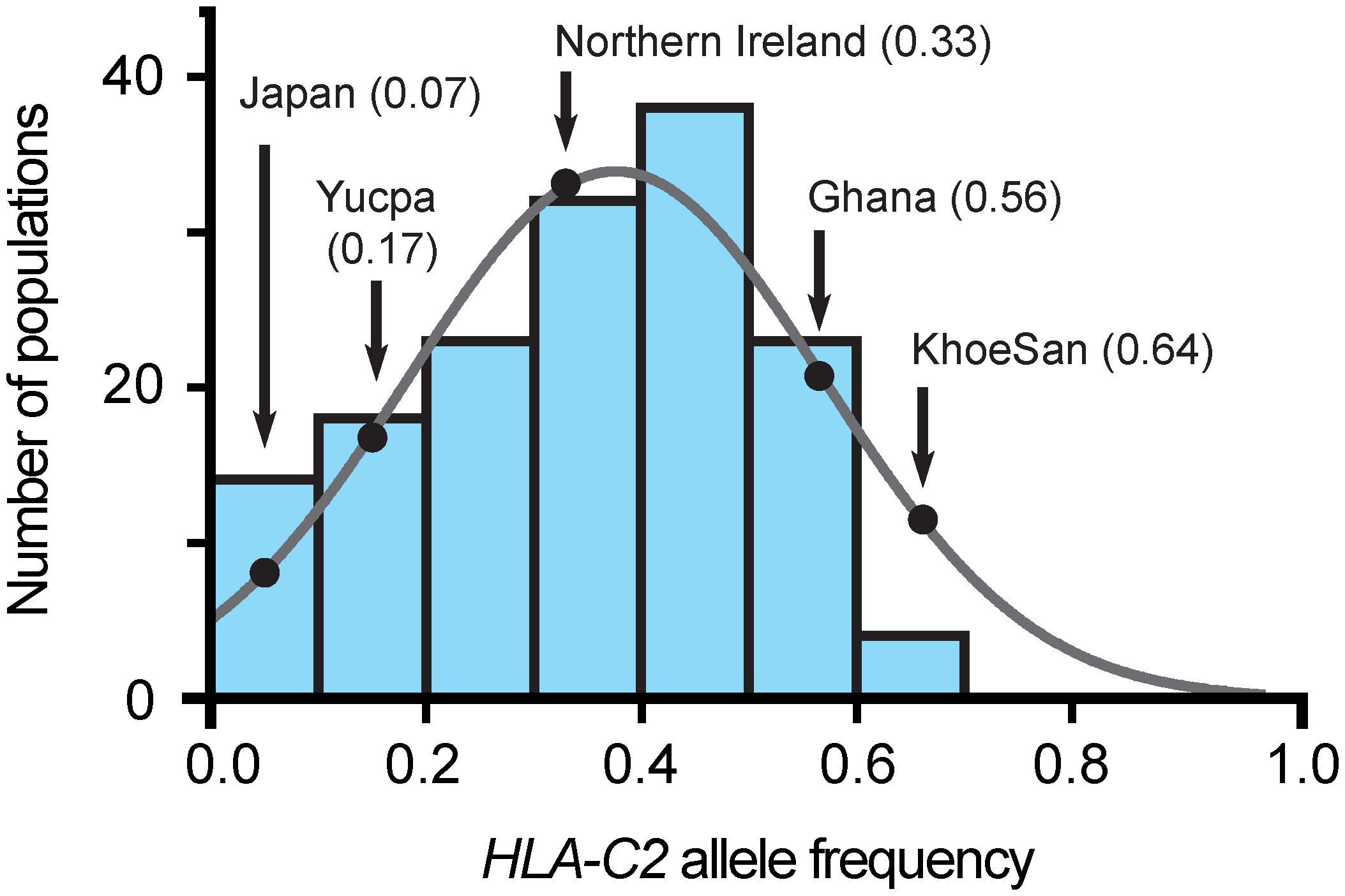 The C2 frequency in the KhoeSan is unusually high.