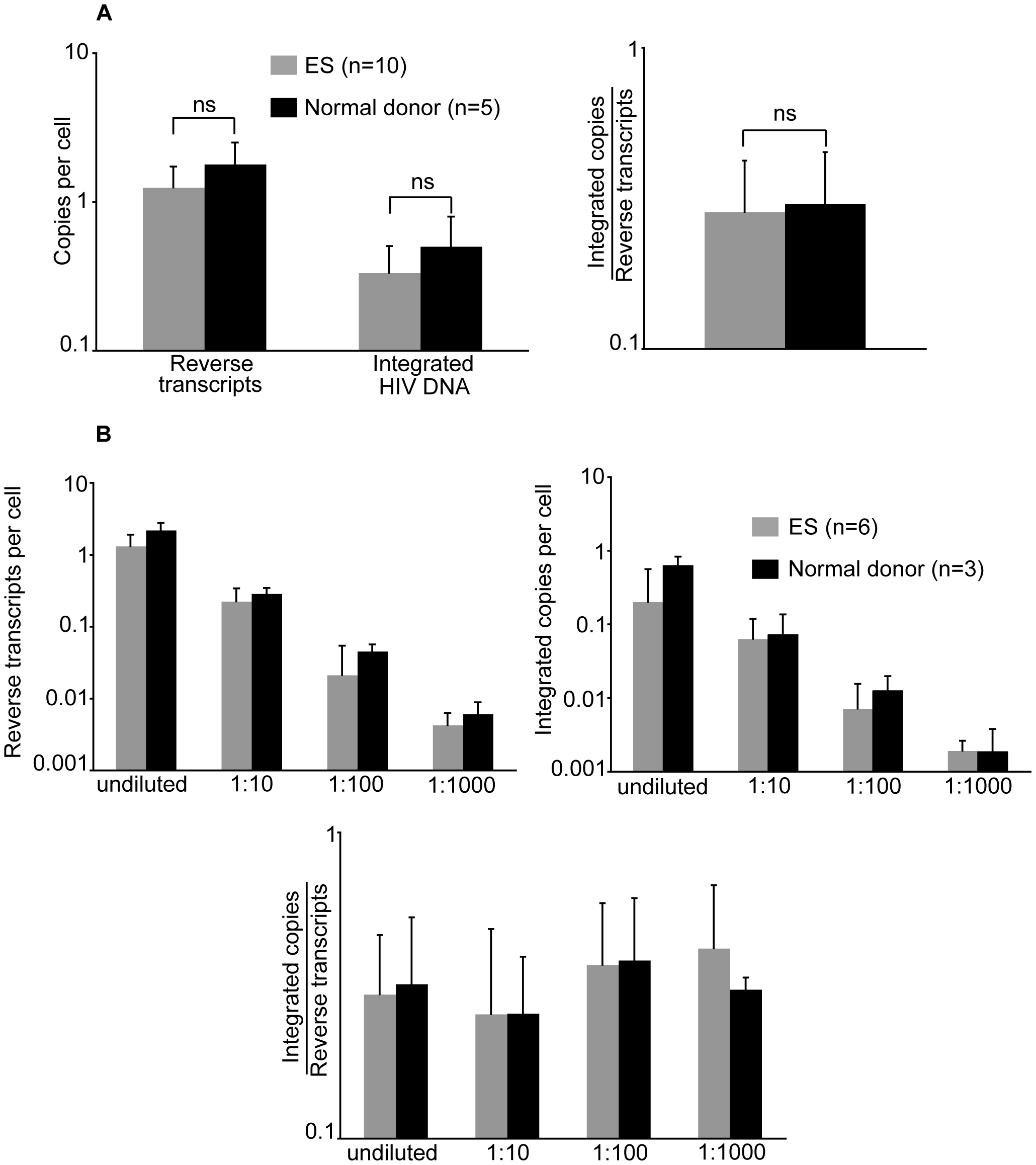 ES CD4<sup>+</sup> T cells are not resistant to <i>in vitro</i> infection.