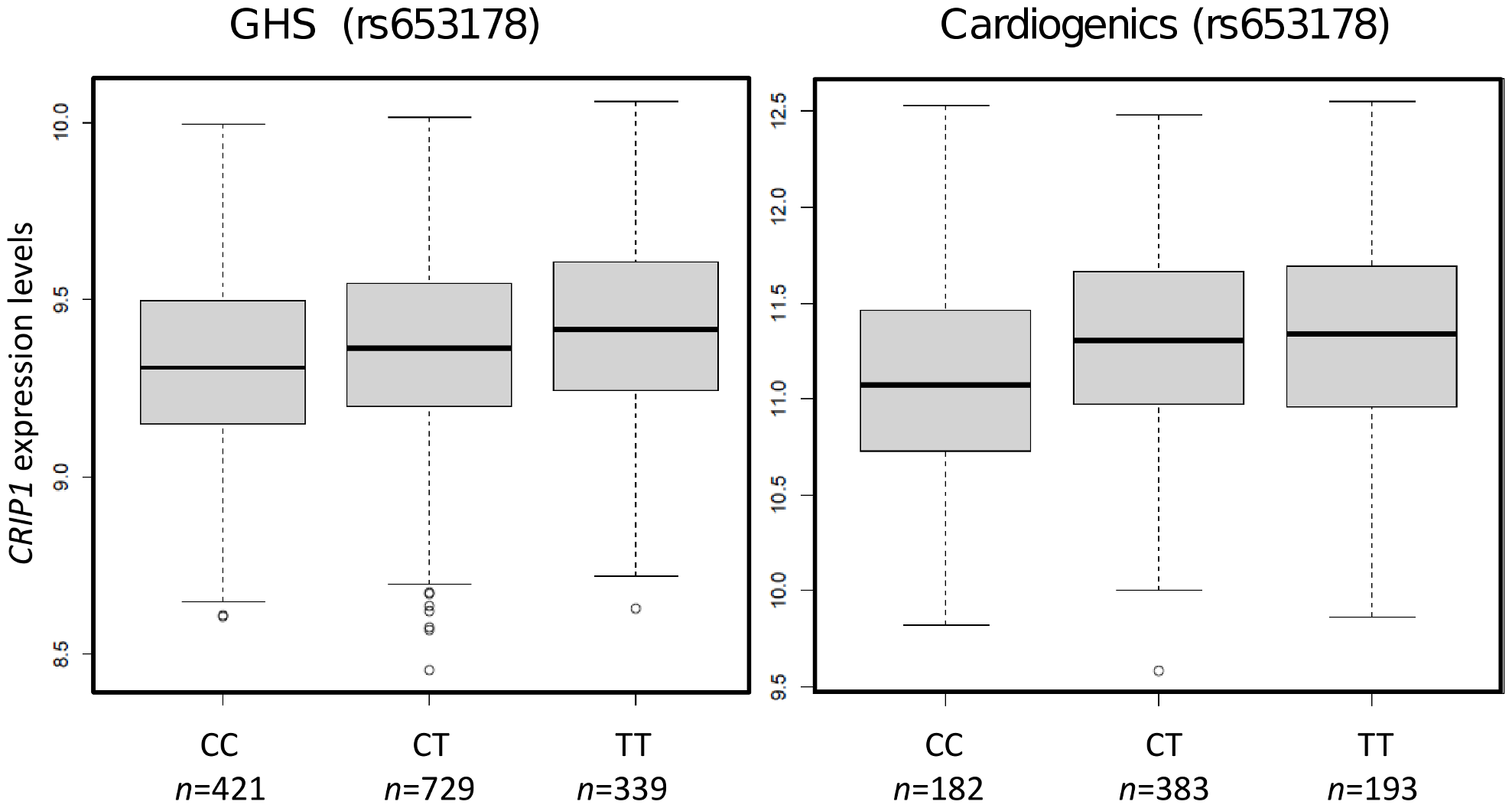 Box plots showing the association of rs653178 at locus 12q24 (<i>SH2B3</i>) with <i>CRIP1</i> expression in GHS and Cardiogenics.