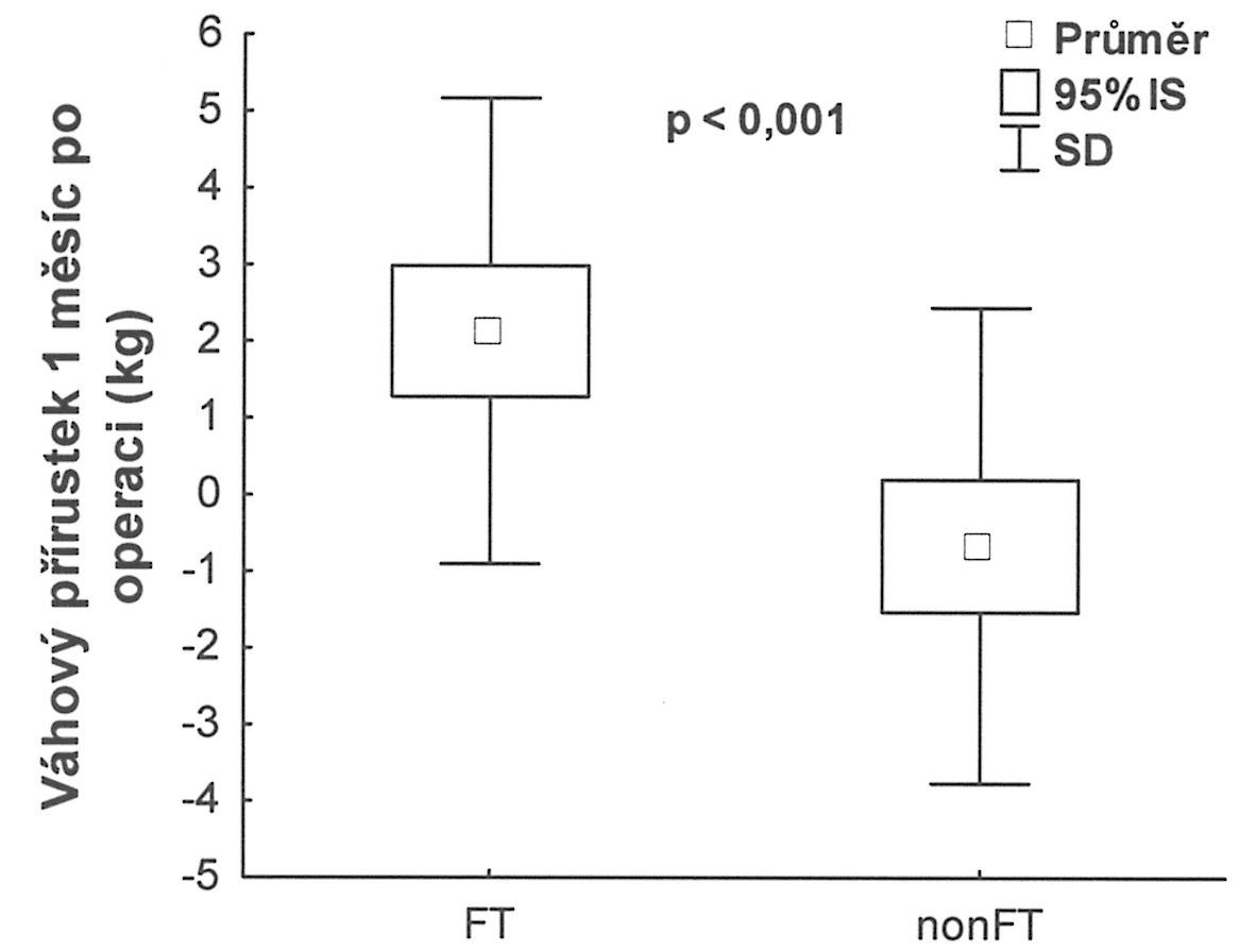 Váhový přírůstek 1 měsíc po operaci Graph 6. Weight gain 1 month after the procedure (Váha 1 měsíc po operaci - váha při propuštění v kg)
