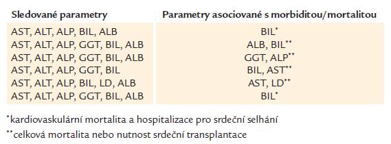 Prognostický význam funkčních jaterních testů, BIL, LD a ALB u pacientů se srdečním selháním.