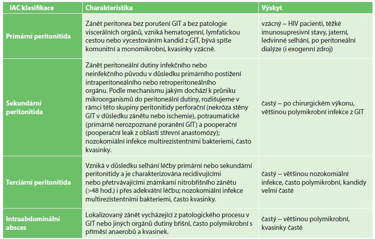 Intraabdominální kandidóza − klinické dělení Tab. 2: Intra-abdominal candidiasis − clinical classification