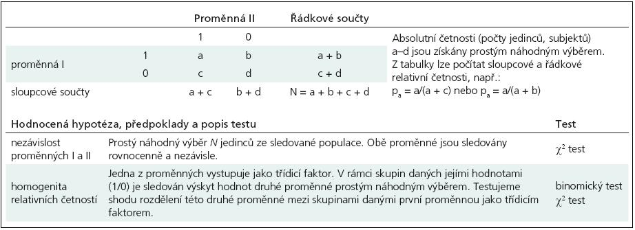 Příklad tabulky četností dvou binárních proměnných nabývajících hodnot 1/0.