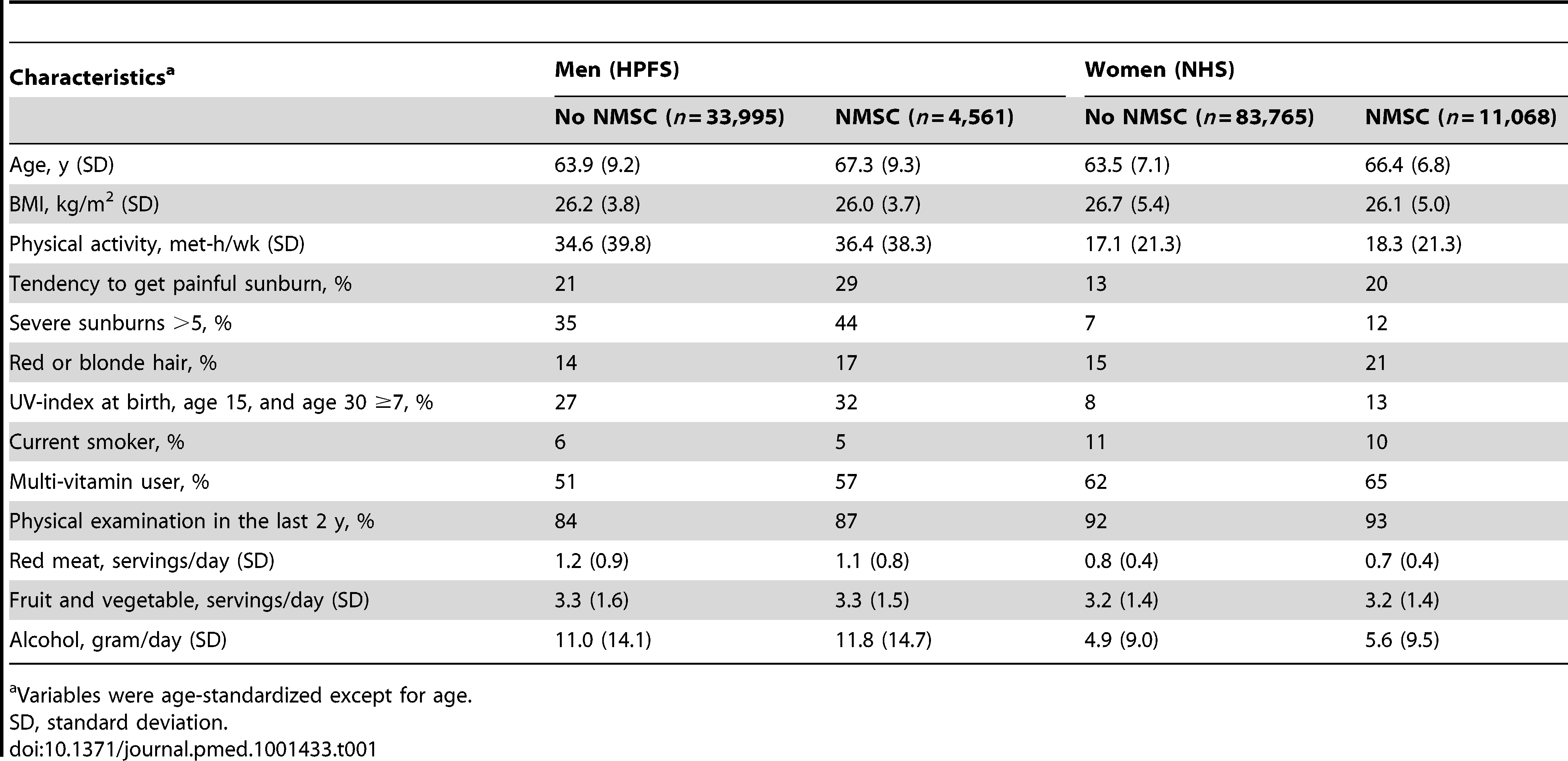 Characteristics according to personal history of non-melanoma skin cancer in 1998.