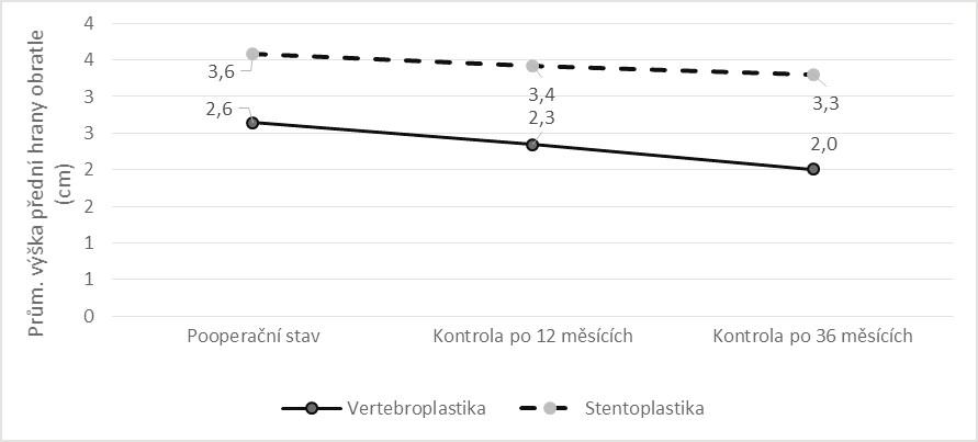 Srovnání vývoje průměrné výšky přední hrany obratlového těla v období od operace do kontroly po 36 měsících dle způsobu léčby
