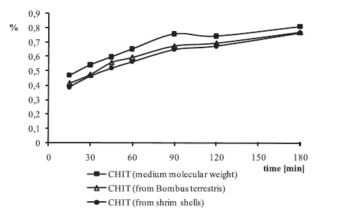Fig. 1. Release of HEP from CHIT gels after 15, 30, 45, 60, 90, 120 and 180 min