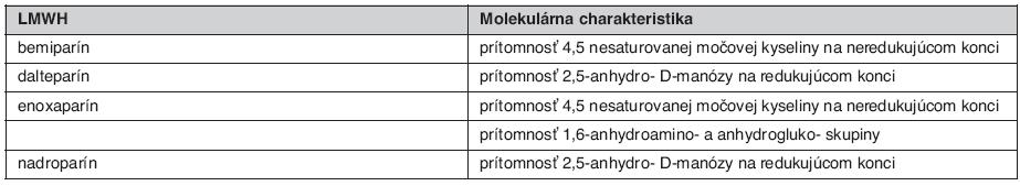 Molekulárne a chemické charakteristiky jednotlivých LMWH (3)