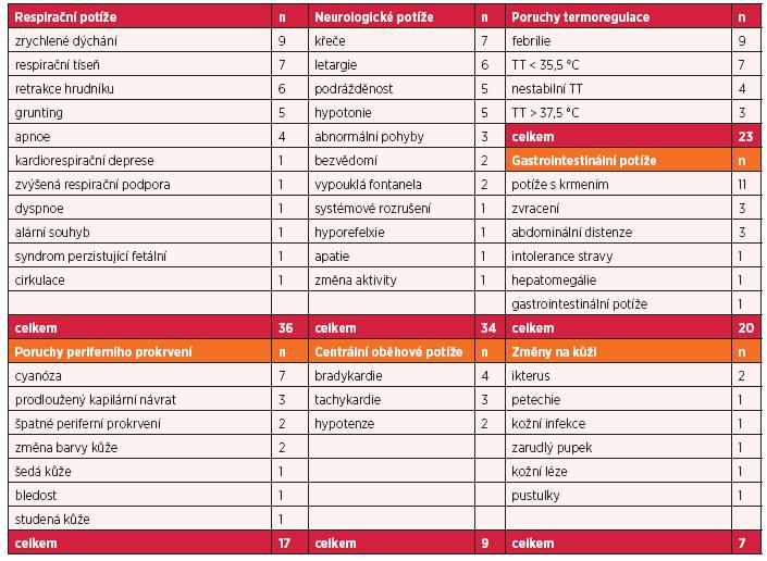 Terminologická frekvence klinických znaků sepse ve vybraných studiích