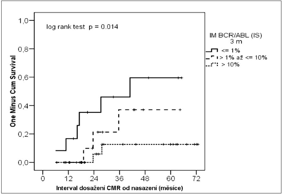 Kumulativní pravděpodobnost dosažení CMR podle molekulární odpovědi ve 3. měsíci léčby.