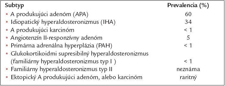 Primárny aldosteronizmus.