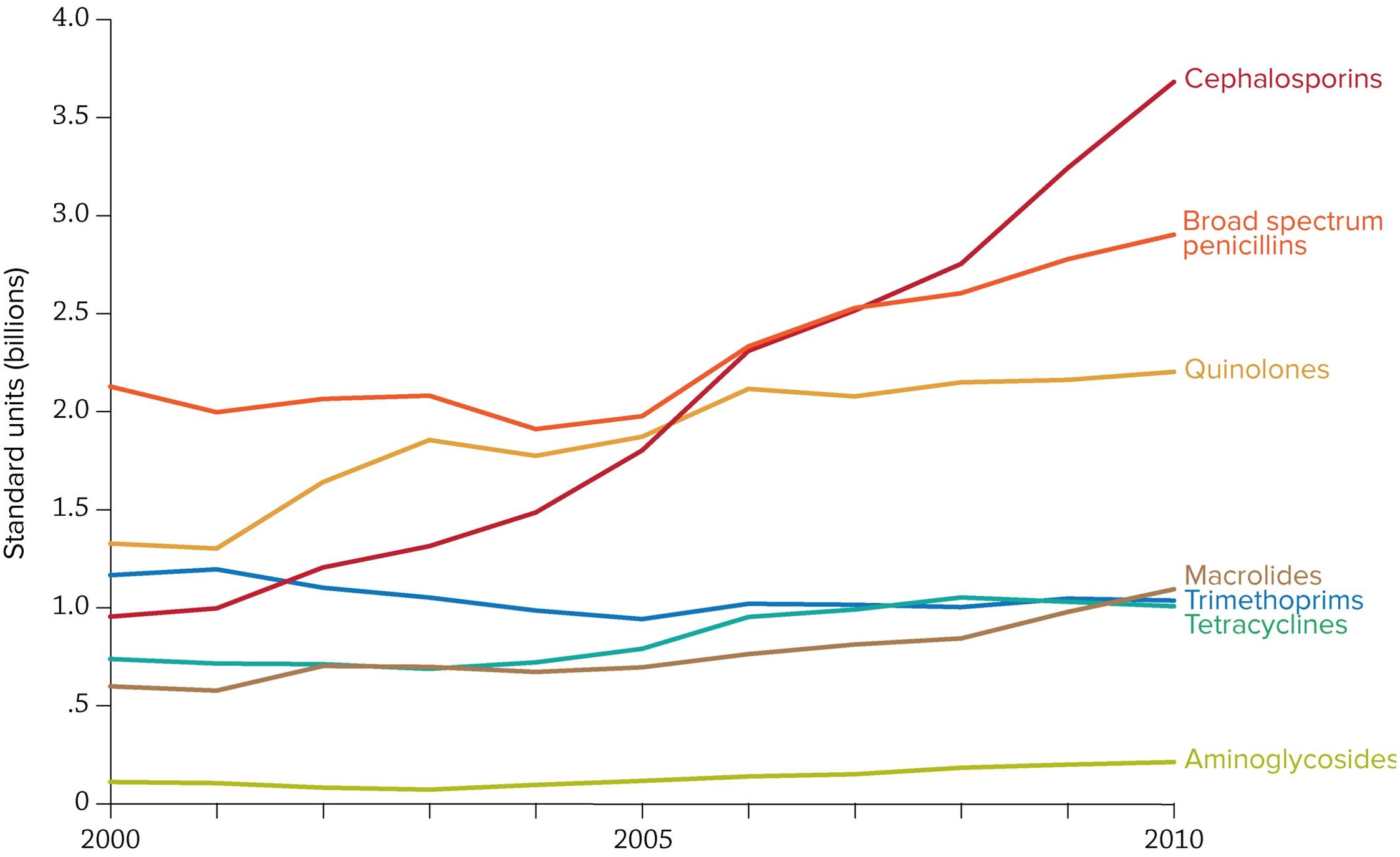 Trends in antibiotic consumption in India, 2000–2010.
