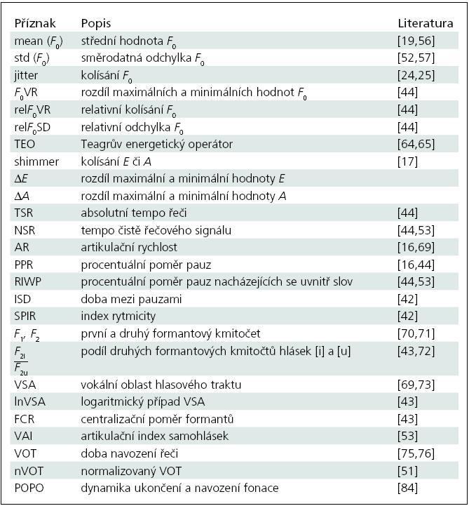 Přehled parametrů používaných k popisu Parkinsonovy nemoci.