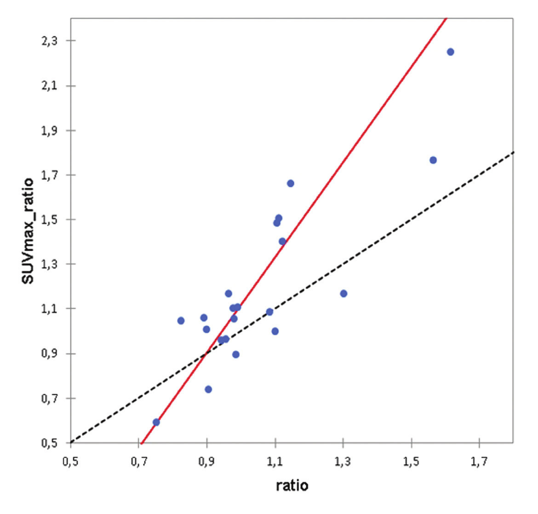 Passing-Bablokova regrese. Srovnání hodnot poměru aktivit nad pravým a levým kondylem z rekonstrukce A a hodnot SUVavg pravého a levého kondylu z rekonstrukce B. Hodnota průsečíku je –1,0141 (95% interval spolehlivosti –2,1212 až –0,3610), hodnota směrnice je 2,1349 (95% interval spolehlivosti 1,4826 až 3,2544), odpovídá významné systematické i proporcionální chybě.