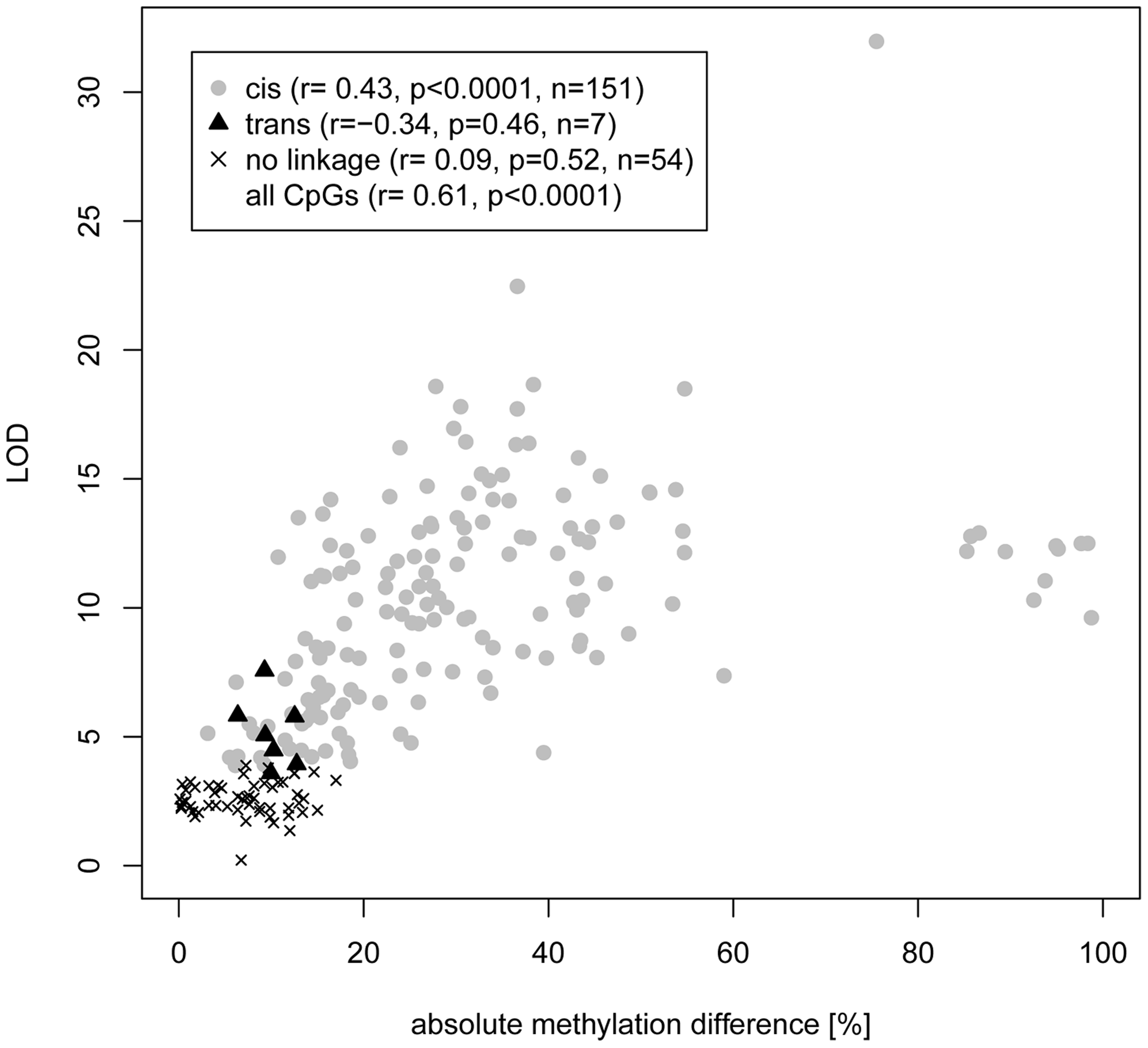Correlation of CpG cytosine meth-QTL linkage and difference in CpG methylation between parental strains.