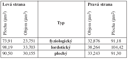 Tvarové charakteristiky m. levator scapulae.