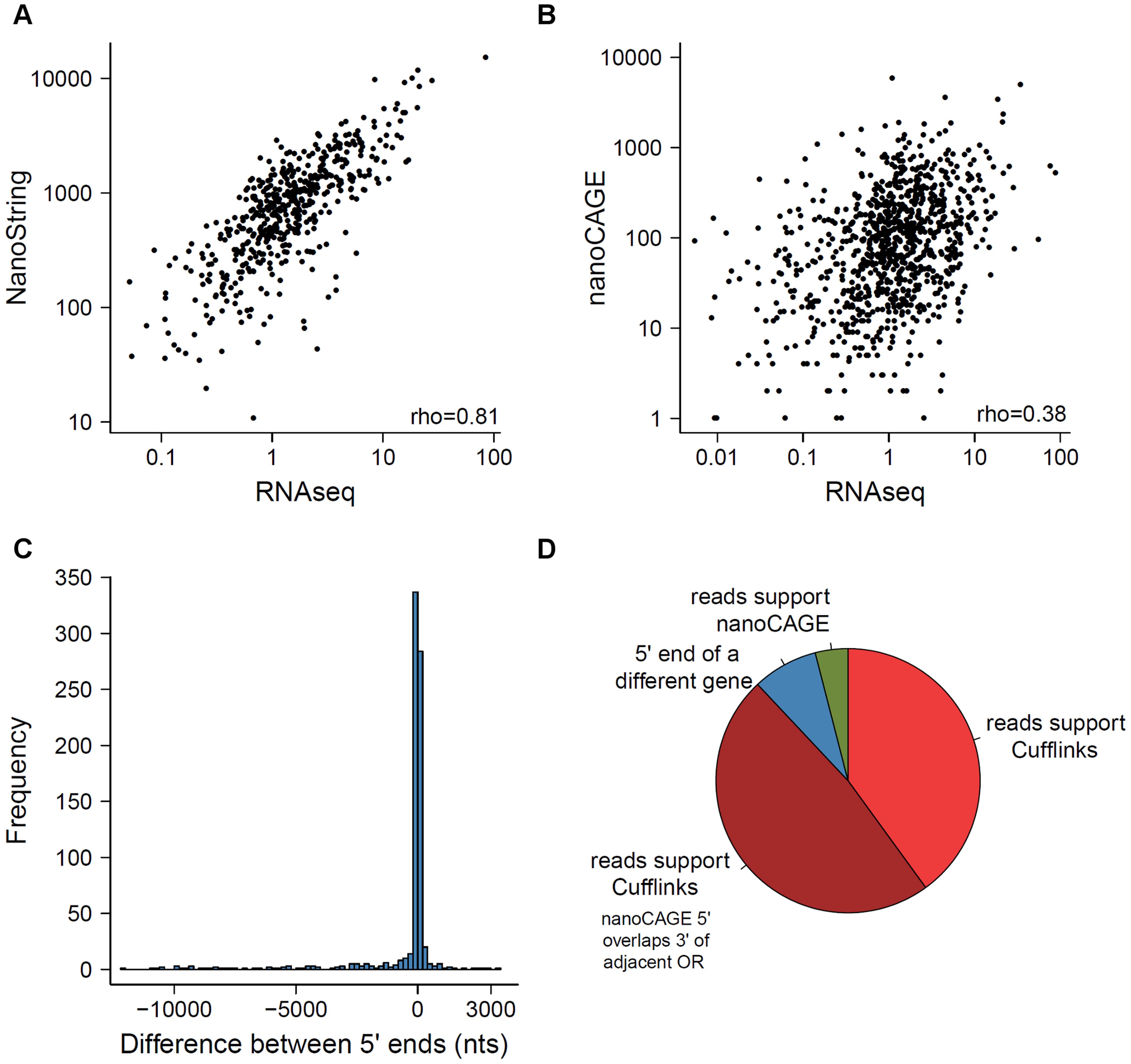 Comparison of methods measuring OR gene expression.